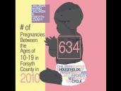 Forsyth County Teen Pregnancy Data